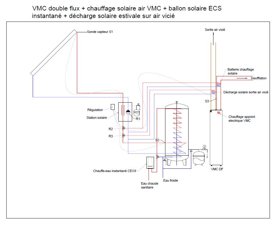 Chauffage solaire direct par l'air de la vmc